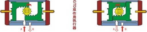 GT 气动活塞式执行机构